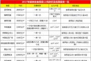 2017年12月新蔡房价及优惠信息一览表